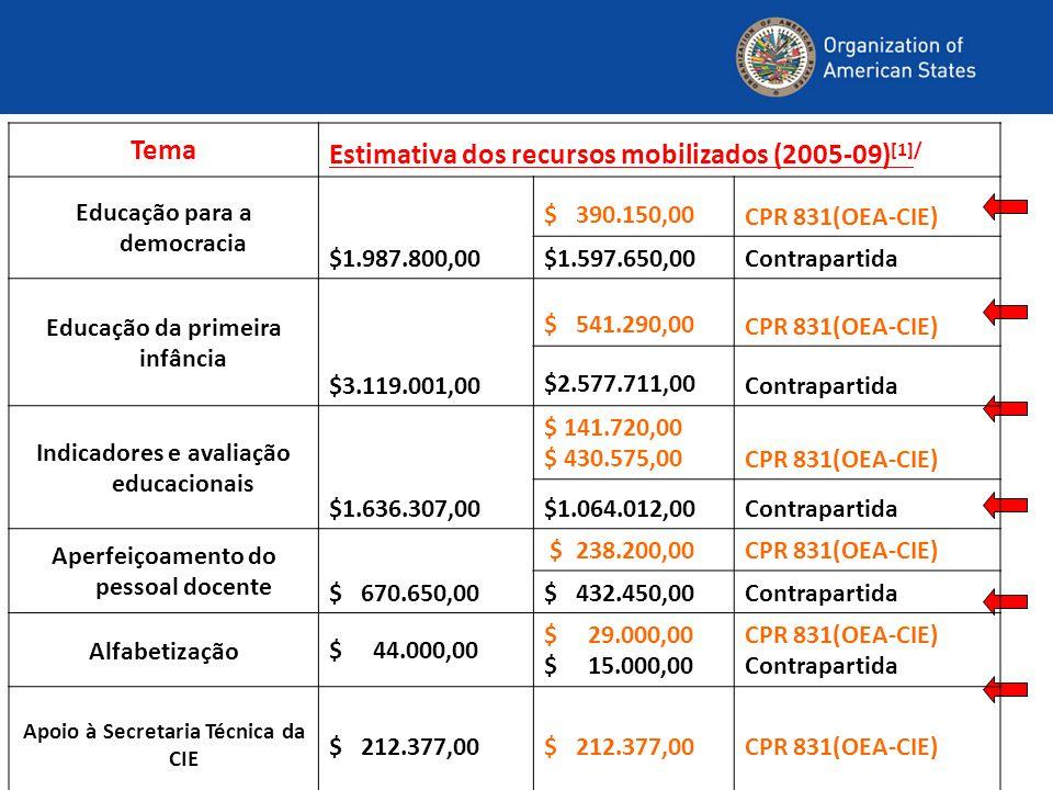 Estimativa dos recursos mobilizados (2005-09)[1]/